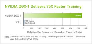 dgx1-75x-faster-training