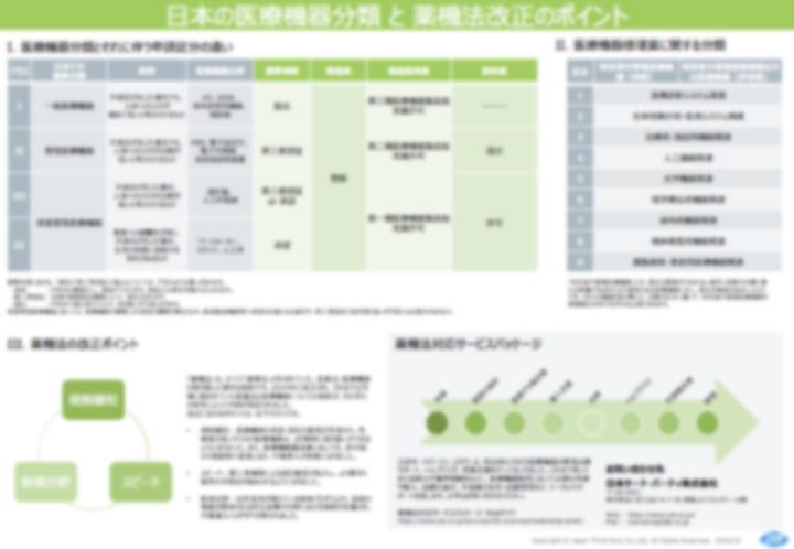日本の医療機器分類と薬機法改正のポイント