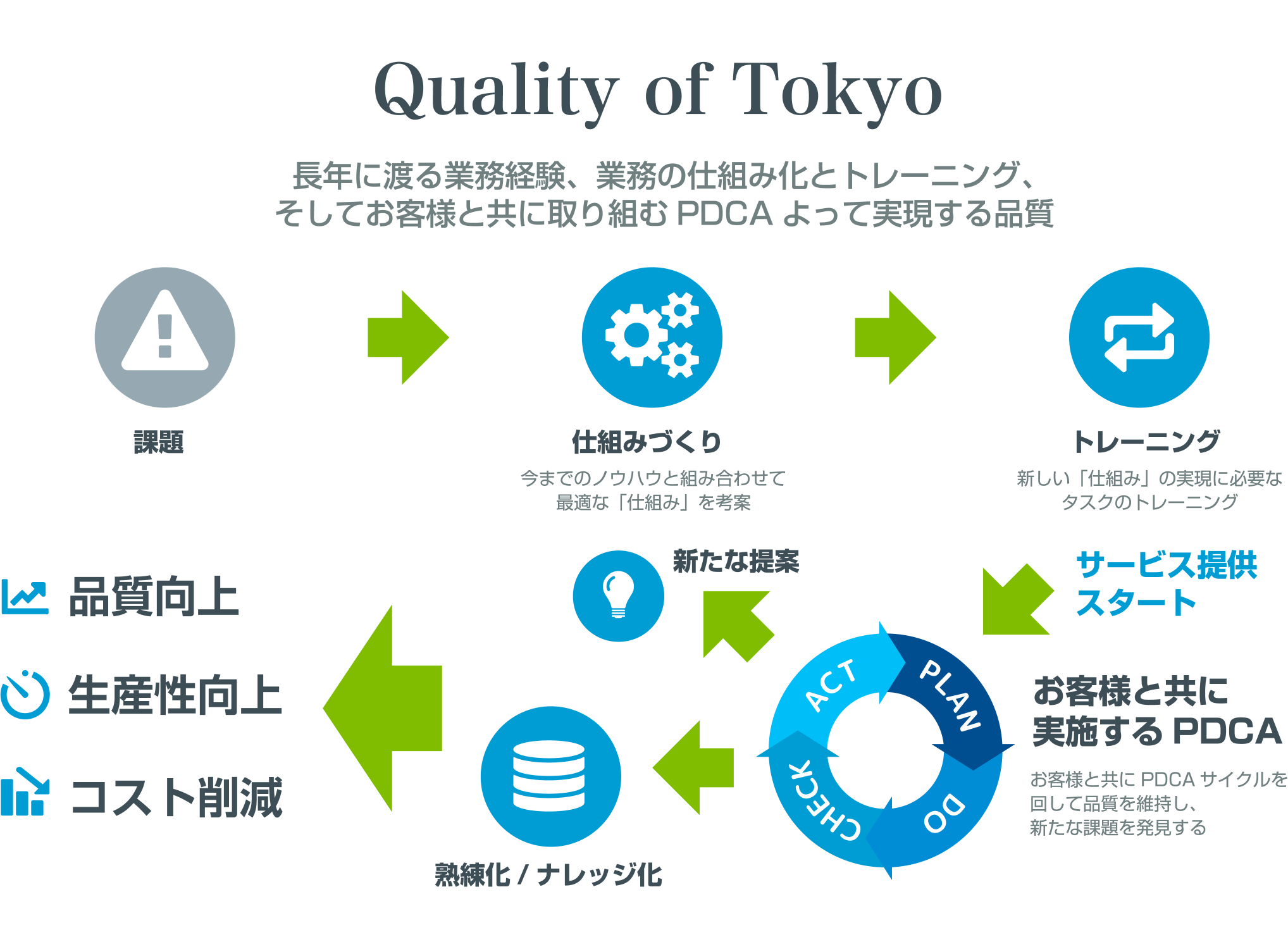 Quality of Tokyo