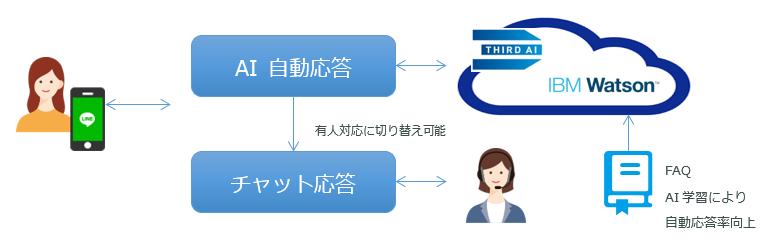 Third_AIコンタクトセンタソリューションイメージ画像