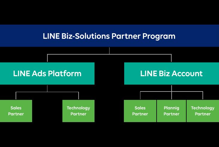 LINE_Biz_solutions_Partner_Program概要