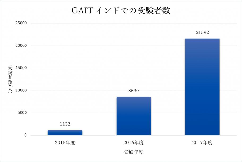 gait_india_graph