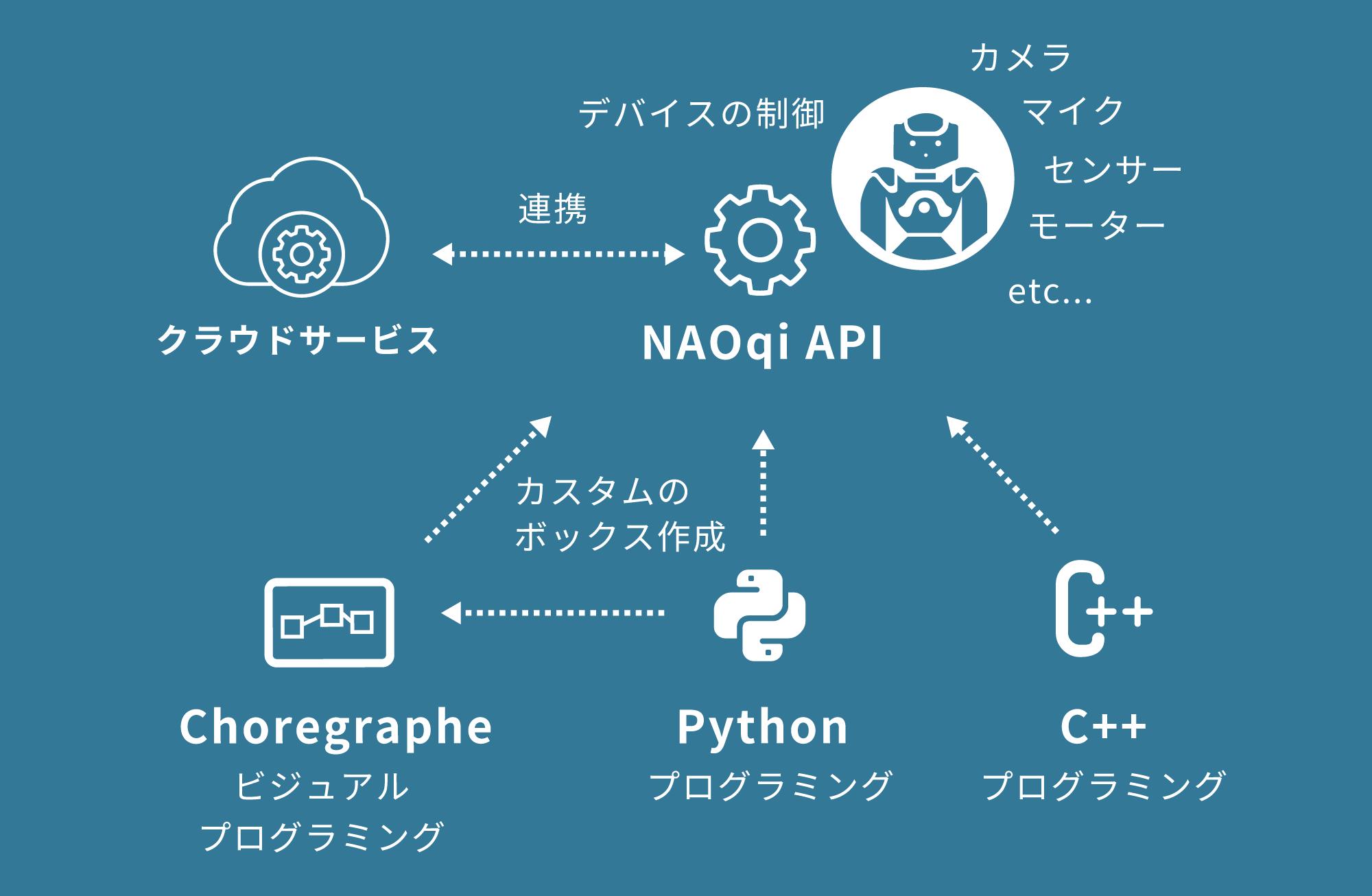 開発者向けのSDKとNAOqi API