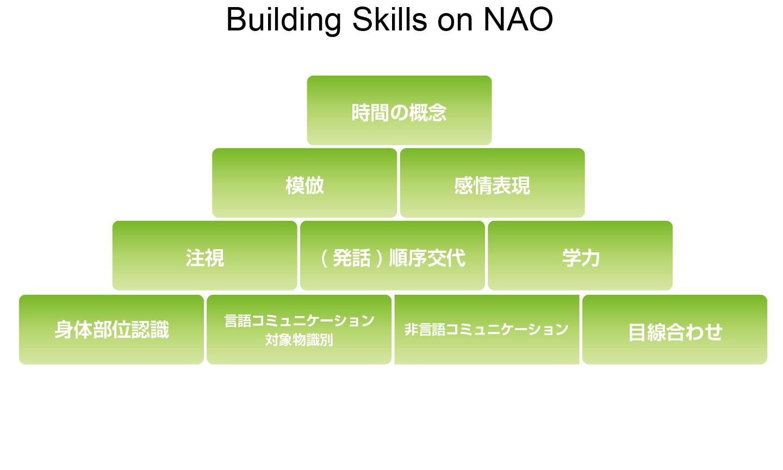 Ask NAO ソリューションを活用することで達成できる療育目標