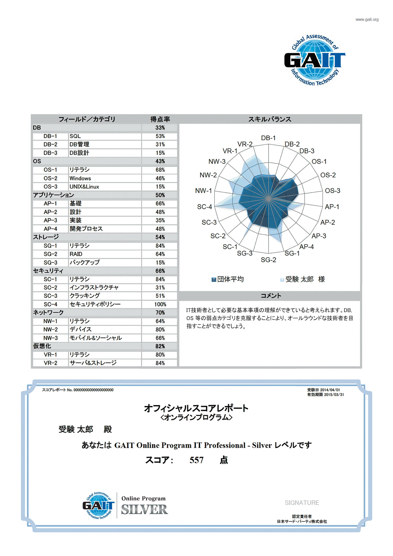 GAIT_score_report
