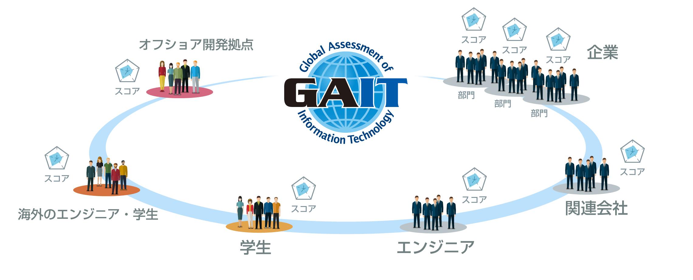 GAITの活用