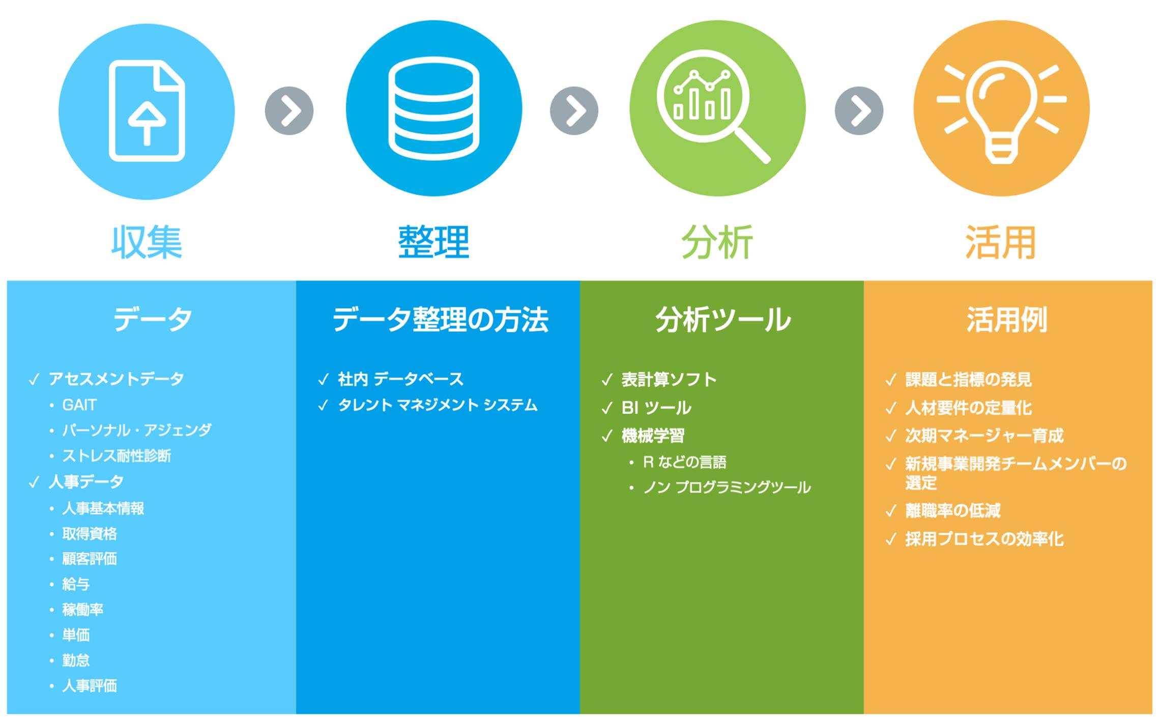 データ アナ リスト 資格