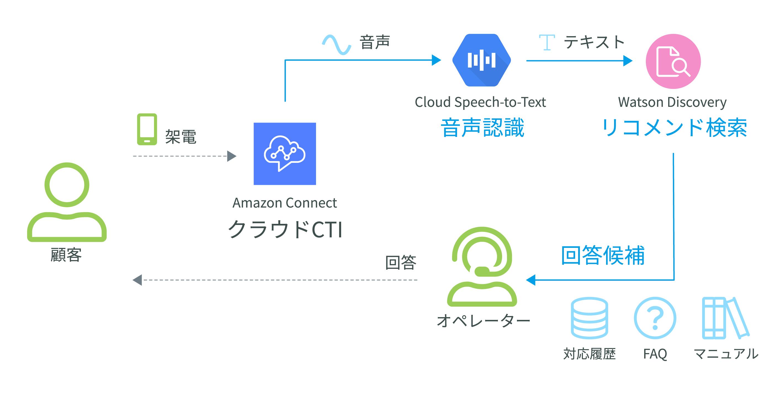 AIコールセンターのシステム構成図