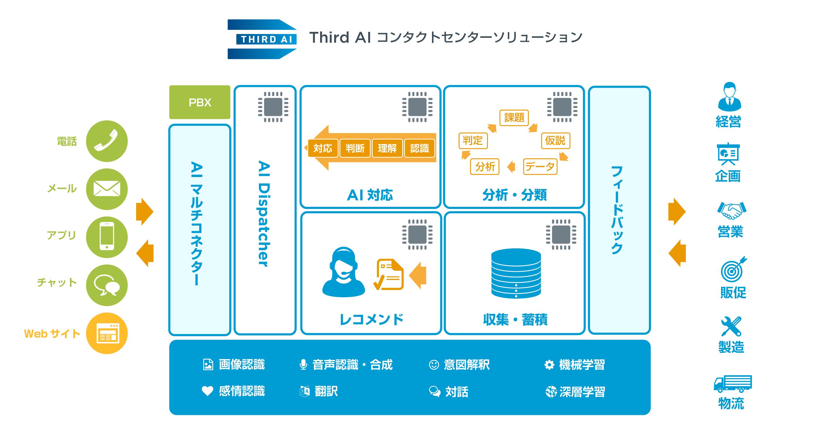 Third AI コンタクトセンターソリューション