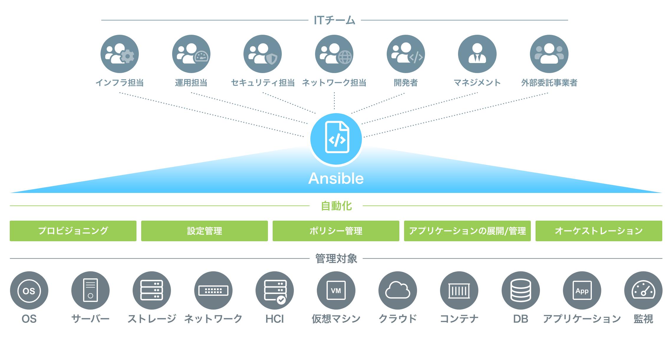 ITインフラ全体を統一的に制御するAnsibleによる自動化