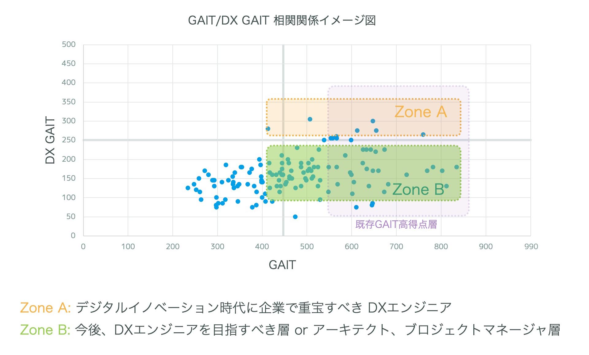 GAIT/DX GAIT 相関関係イメージ図
