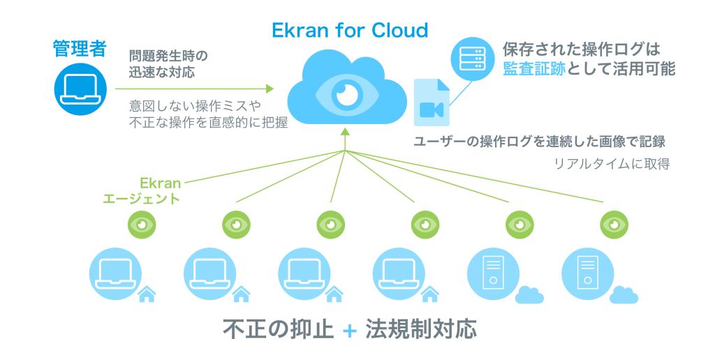 Ekran for Cloud